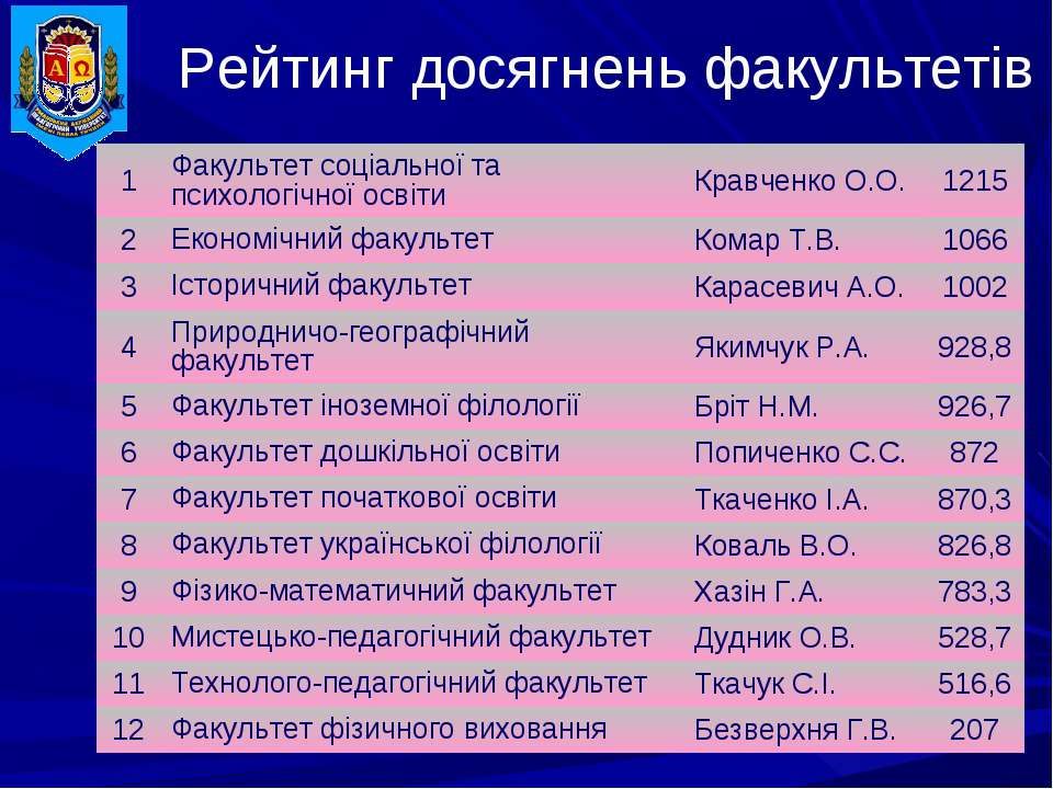 Рейтинг досягнень факультетів 1 Факультет соціальної та психологічної освіти ...