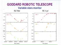 GODDARD ROBOTIC TELESCOPE Variable stars monitor