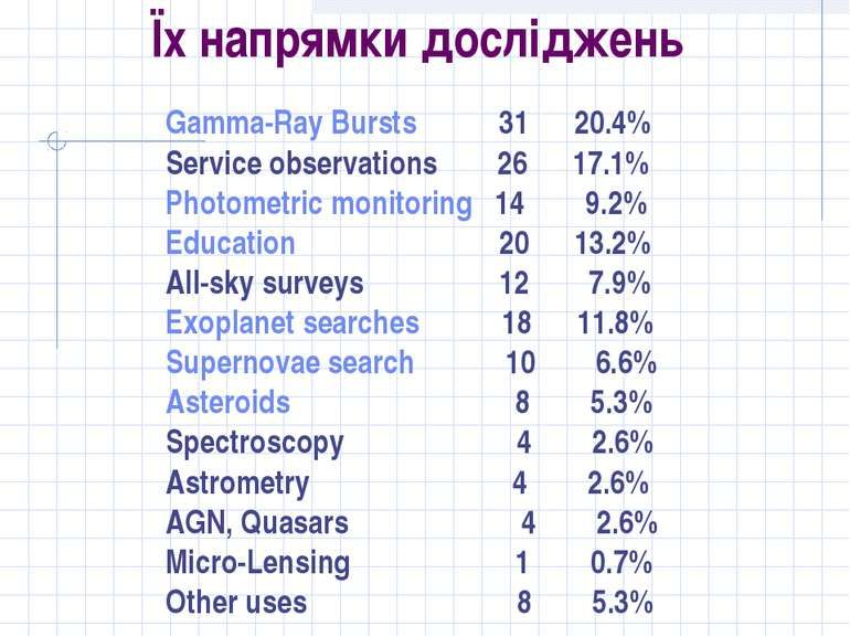 Їх напрямки досліджень Gamma-Ray Bursts 31 20.4% Service observations 26 17.1...