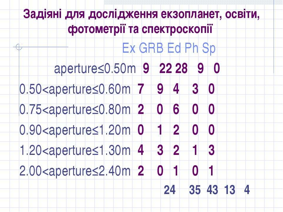 Задіяні для дослідження екзопланет, освіти, фотометрії та спектроскопії Еx GR...