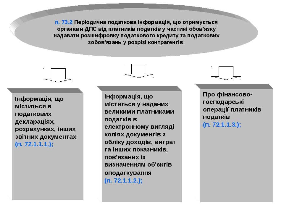 п. 73.2 Періодична податкова інформація, що отримується органами ДПС від плат...