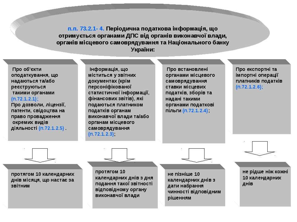 п.п. 73.2.1- 4. Періодична податкова інформація, що отримується органами ДПС ...