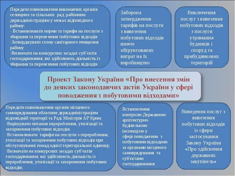 Передати повноваження виконавчих органів селищних та сільських рад районним д...