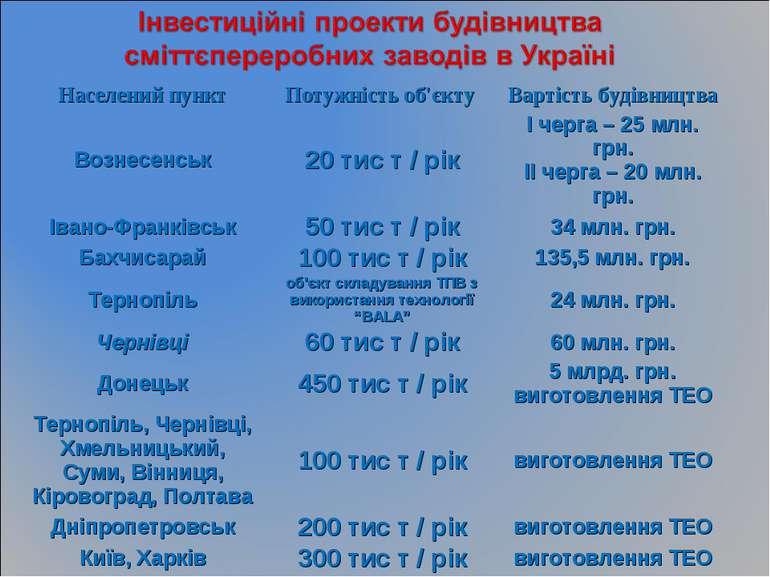 Населений пункт Потужність об'єкту Вартість будівництва Вознесенськ 20 тис т ...