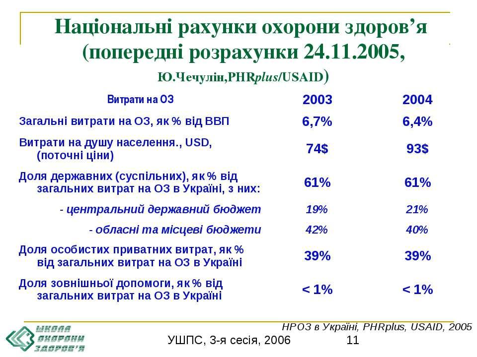 Національні рахунки охорони здоров'я (попередні розрахунки 24.11.2005, Ю.Чечу...
