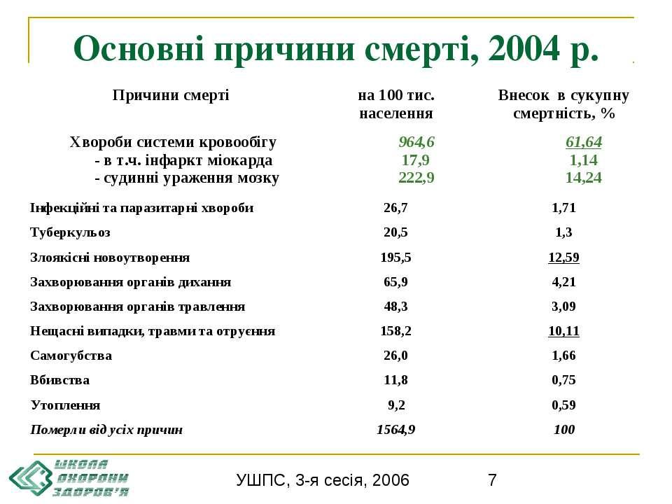 Основні причини смерті, 2004 р. УШПС, 3-я сесія, 2006
