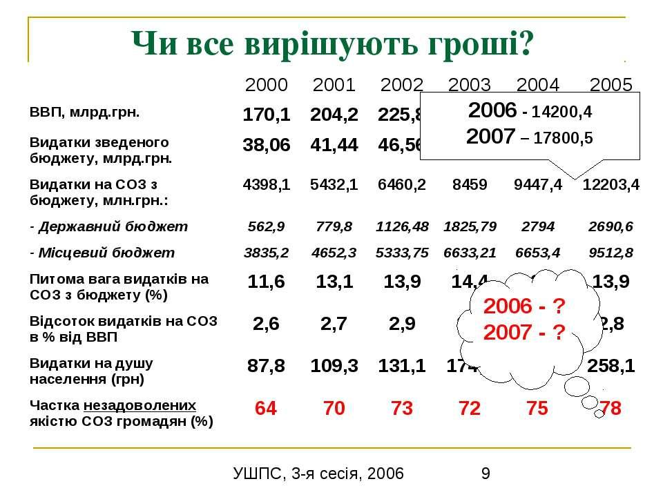 Чи все вирішують гроші? 2006 - 14200,4 2007 – 17800,5 2006 - ? 2007 - ? УШПС,...