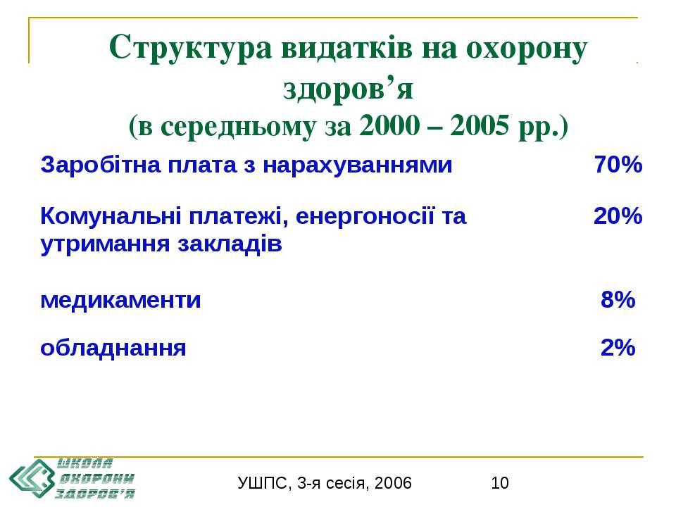 Структура видатків на охорону здоров'я (в середньому за 2000 – 2005 рр.) УШПС...
