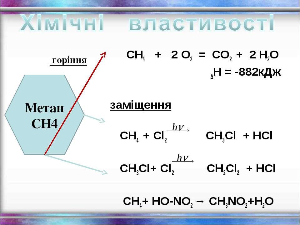 СН4 + 2 О2 = СО2 + 2 Н2О ∆Н = -882кДж заміщення СН4 + Cl2 СН3Cl + HCl СН3Cl+ ...