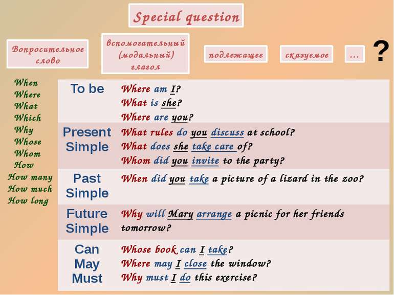 Special question вспомогательный (модальный) глагол подлежащее сказуемое … ? ...