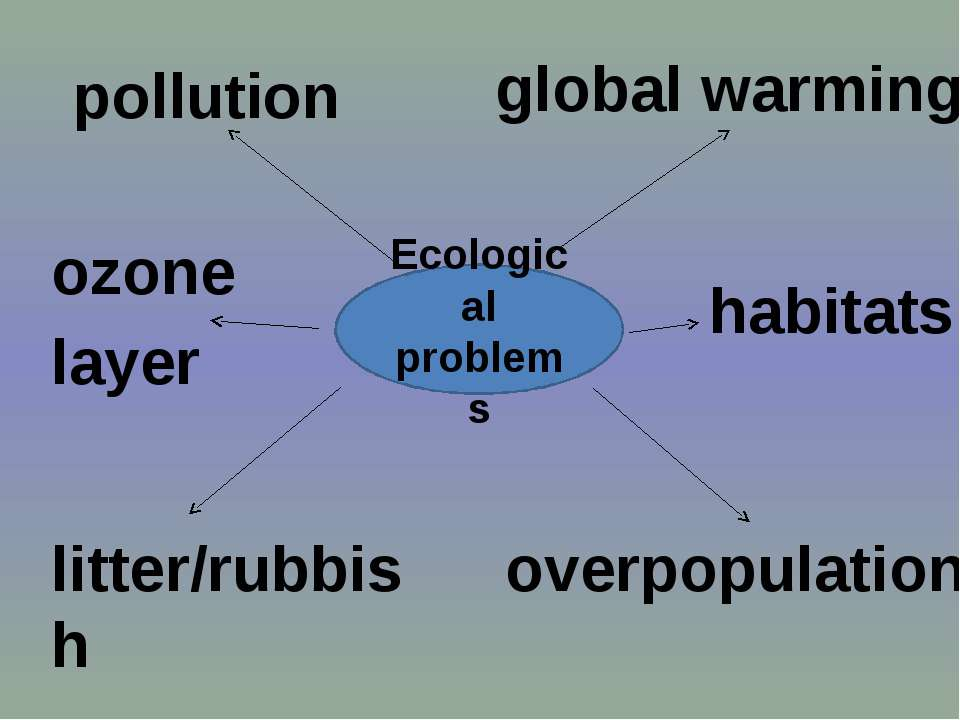 pollution Ecological problems litter/rubbish global warming overpopulation ha...