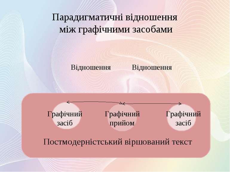 Парадигматичні відношення між графічними засобами Постмодерністський віршован...
