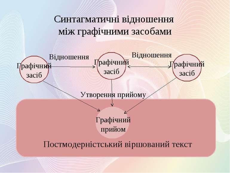 Синтагматичні відношення між графічними засобами Постмодерністський віршовани...