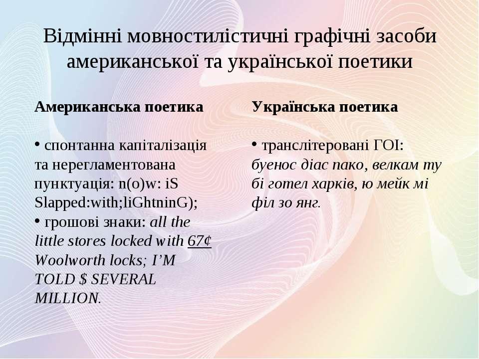 Відмінні мовностилістичні графічні засоби американської та української поетик...