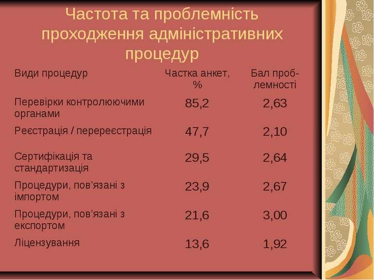 Частота та проблемність проходження адміністративних процедур