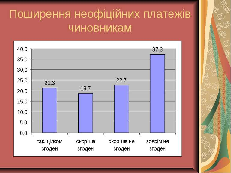 Поширення неофіційних платежів чиновникам