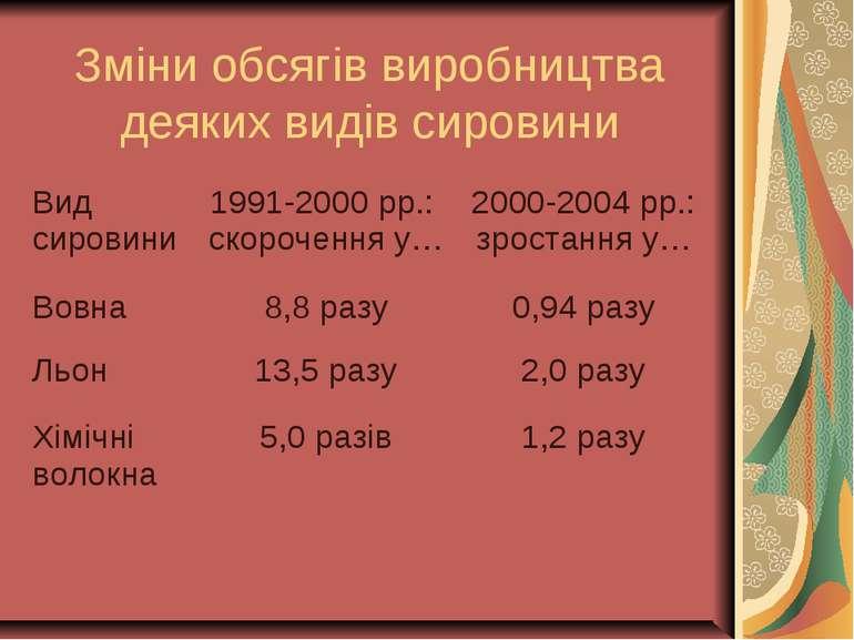 Зміни обсягів виробництва деяких видів сировини