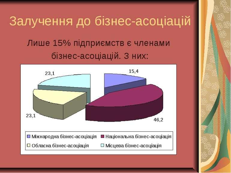 Залучення до бізнес-асоціацій Лише 15% підприємств є членами бізнес-асоціацій...