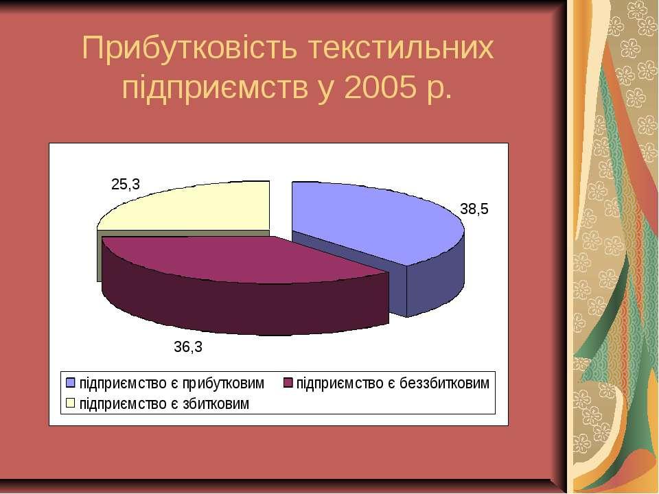 Прибутковість текстильних підприємств у 2005 р.