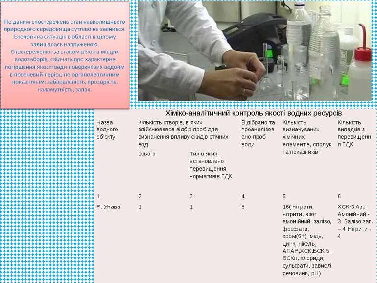 Хіміко-аналітичний контроль якості водних ресурсів Назва водного об'єкту Кіль...