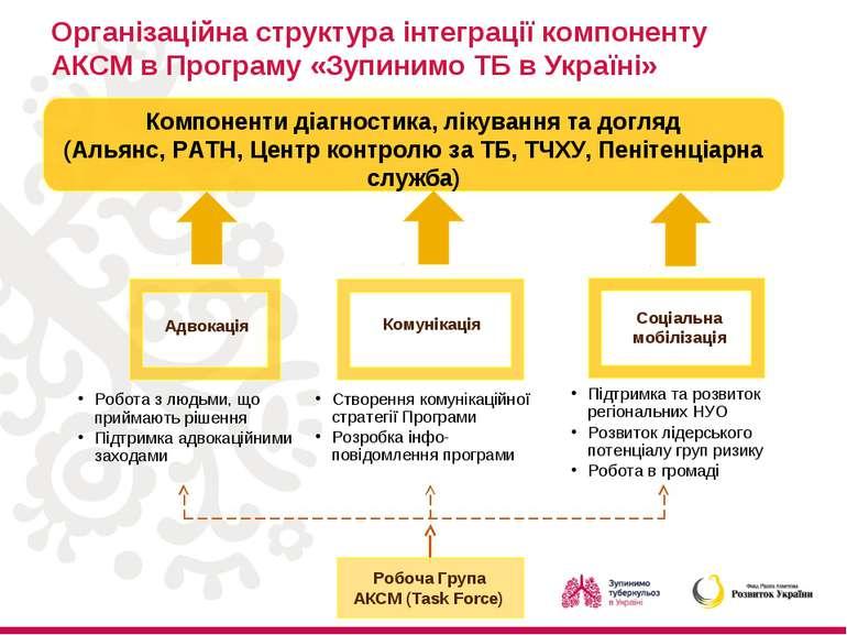 Організаційна структура інтеграції компоненту АКСМ в Програму «Зупинимо ТБ в ...