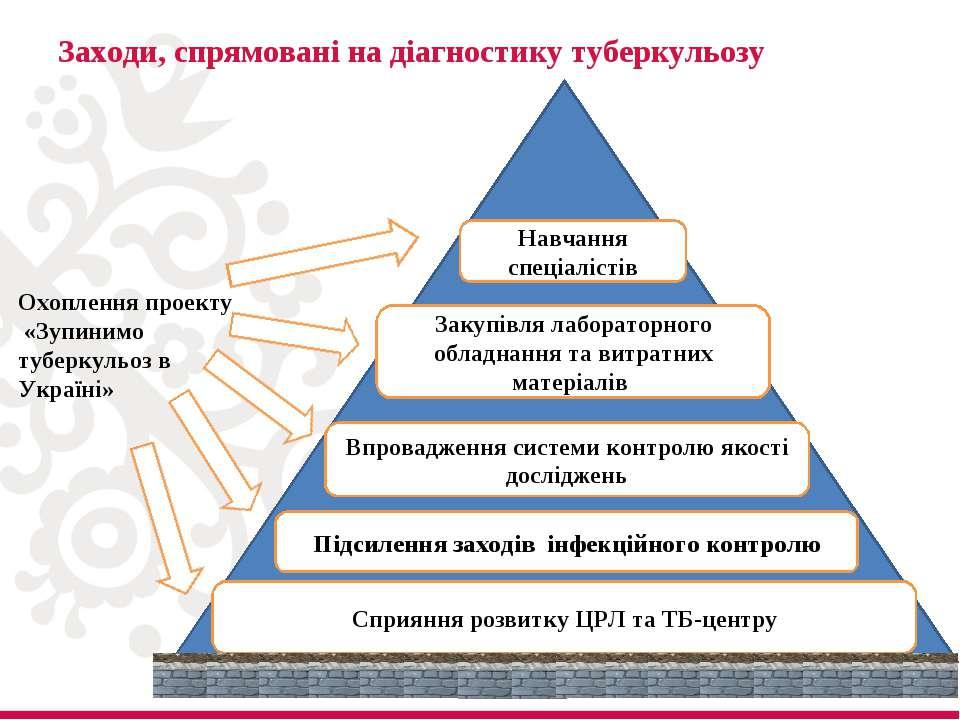 Заходи, спрямовані на діагностику туберкульозу * Сприяння розвитку ЦРЛ та ТБ-...