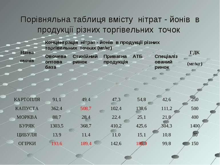 Порівняльна таблиця вмісту нітрат - йонів в продукції різних торгівельних точ...