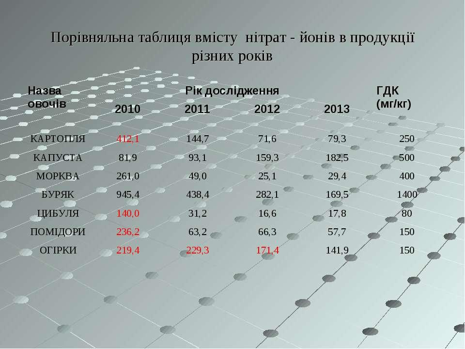Порівняльна таблиця вмісту нітрат - йонів в продукції різних років Назва овоч...