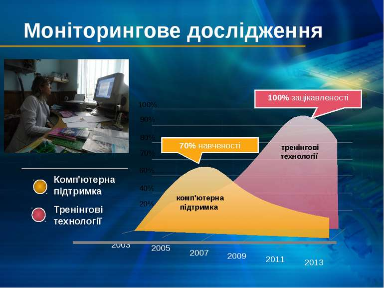 Моніторингове дослідження 2003 2005 2007 2009 2011 2013 тренінгові технології...