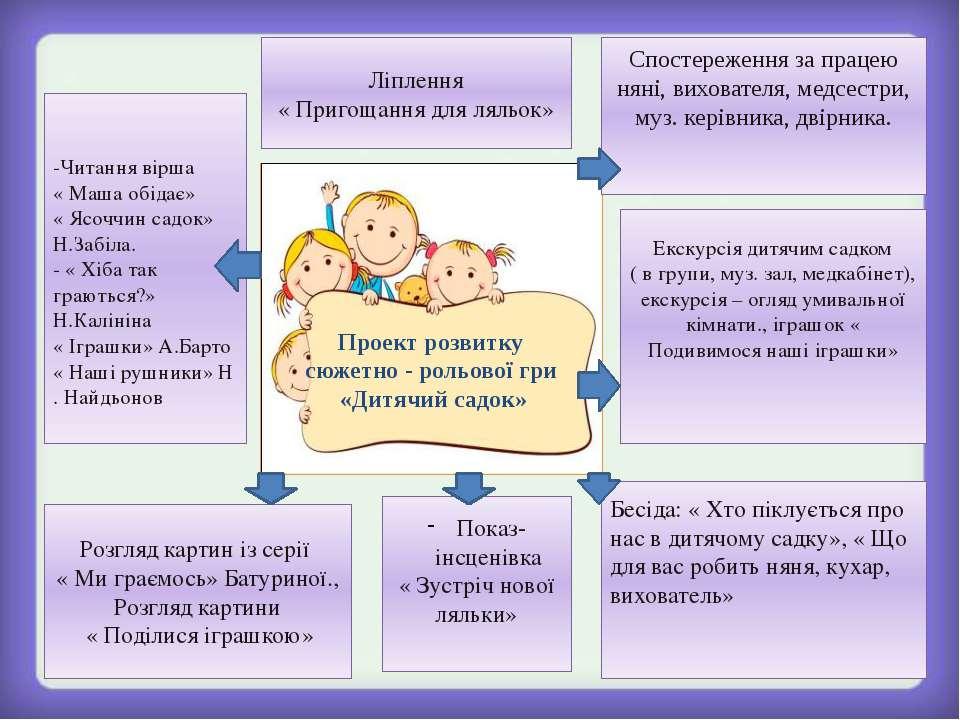 Проект розвитку сюжетно - рольової гри «Дитячий садок» Спостереження за праце...