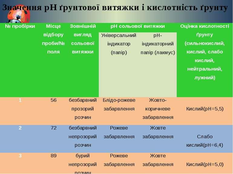 Значення рН ґрунтової витяжки і кислотність ґрунту № пробірки Місце відбору п...