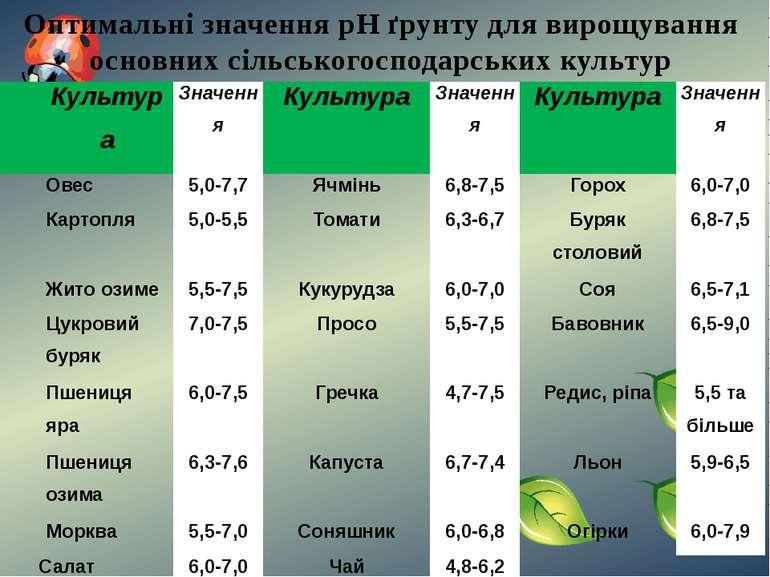 Оптимальні значення рН ґрунту для вирощування основних сільськогосподарських ...