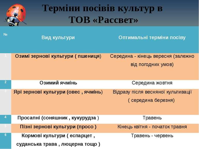 Терміни посівів культур в ТОВ «Рассвет»  №  Вид культури   Оптимальні тер...