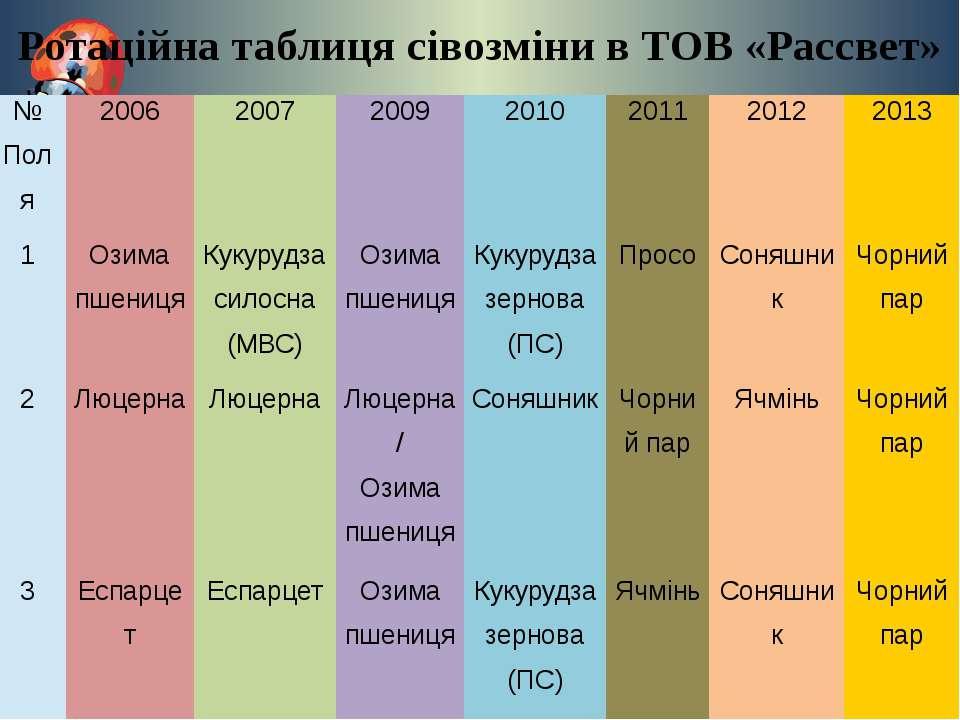 Ротаційна таблиця сівозміни в ТОВ «Рассвет» № Поля 2006 2007 2009 2010 2011 2...