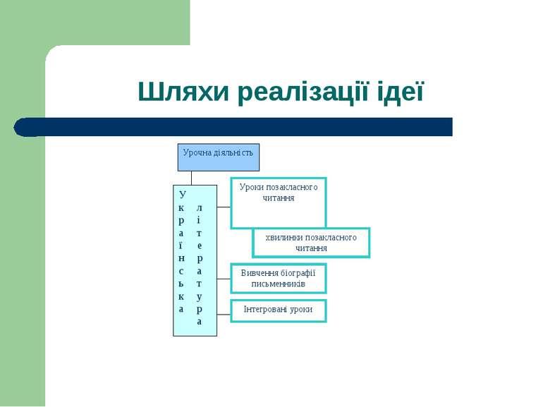 Шляхи реалізації ідеї Урочна діяльність