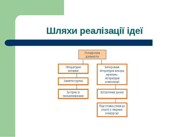 Шляхи реалізації ідеї Позаурочна діяльність
