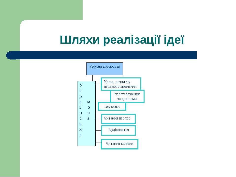 Шляхи реалізації ідеї