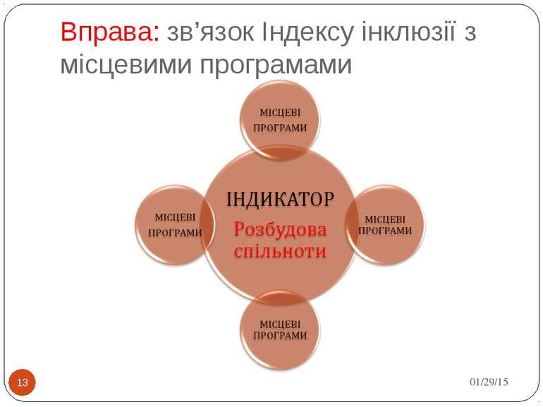 Вправа: зв'язок Індексу інклюзії з місцевими програмами * *