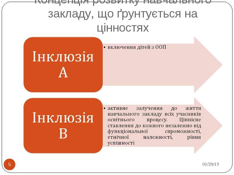Концепція розвитку навчального закладу, що ґрунтується на цінностях * *