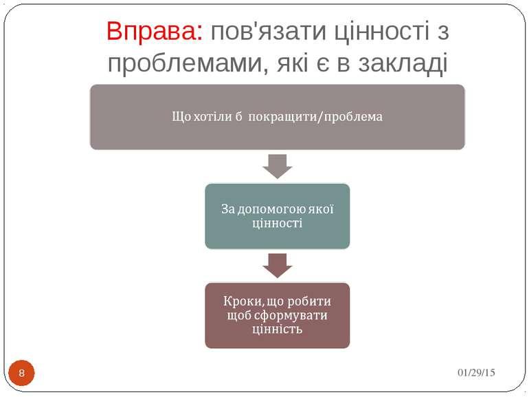 Вправа: пов'язати цінності з проблемами, які є в закладі * *