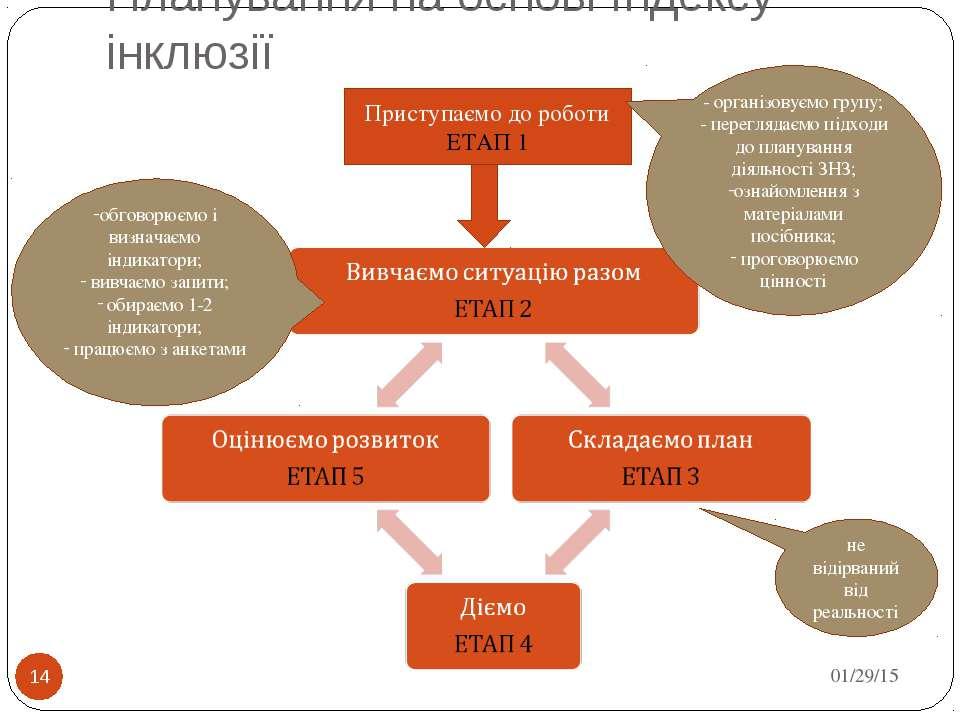 Планування на основі Індексу інклюзії * * Приступаємо до роботи ЕТАП 1 - орга...