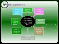 Модель парламенту Click to edit Master text styles Second level Third level F...