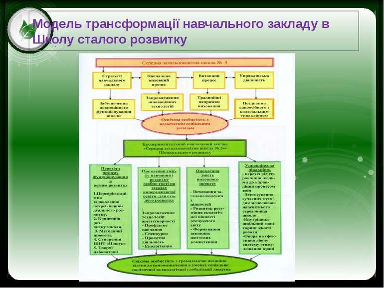 Модель трансформації навчального закладу в Школу сталого розвитку Click to ed...