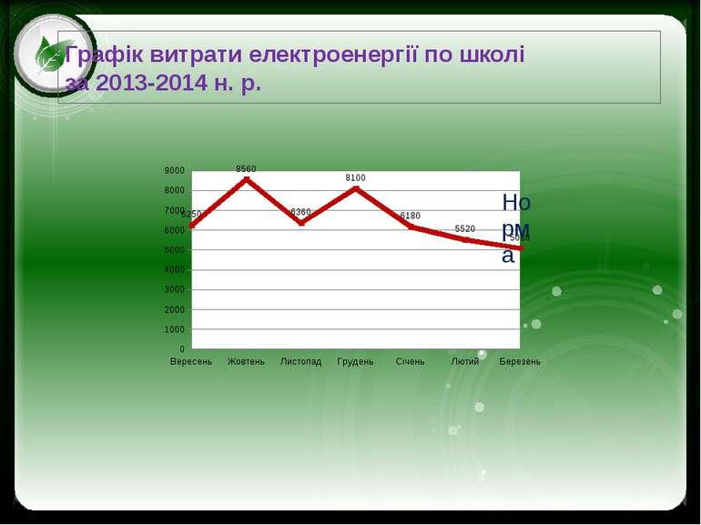 Графік витрати електроенергії по школі за 2013-2014 н. р. Click to edit Maste...