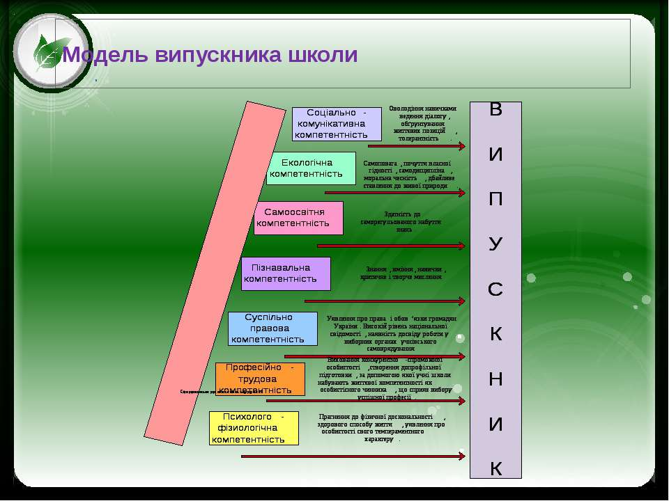 Модель випускника школи Click to edit Master text styles Second level Third l...