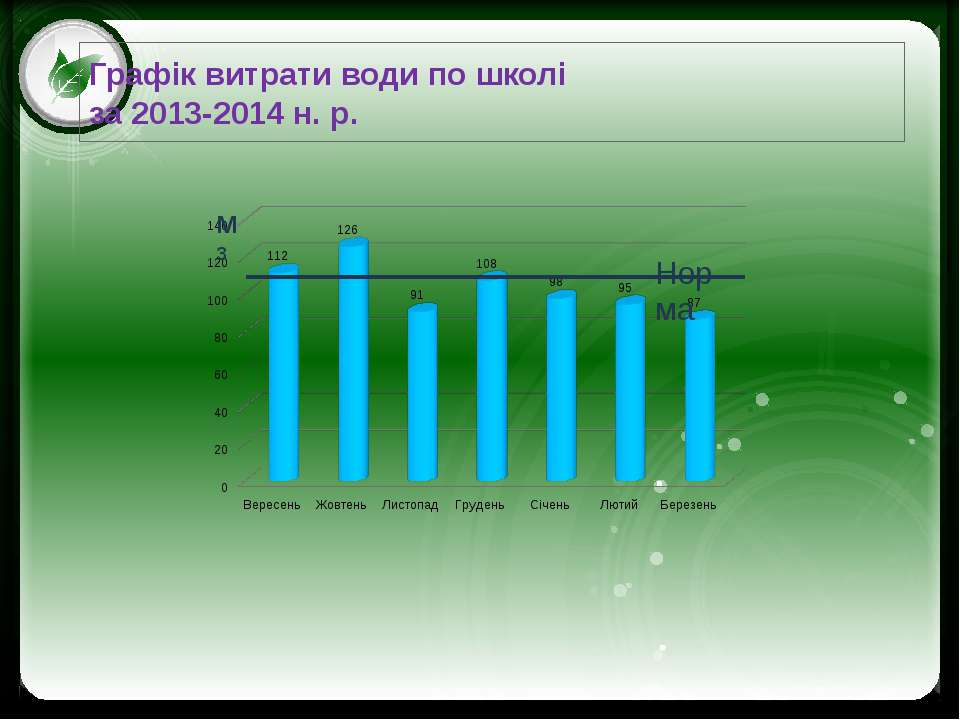 Графік витрати води по школі за 2013-2014 н. р. Click to edit Master text sty...
