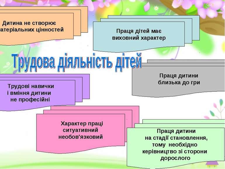 Дитина не створює матеріальних цінностей Праця дітей має виховний характер Пр...
