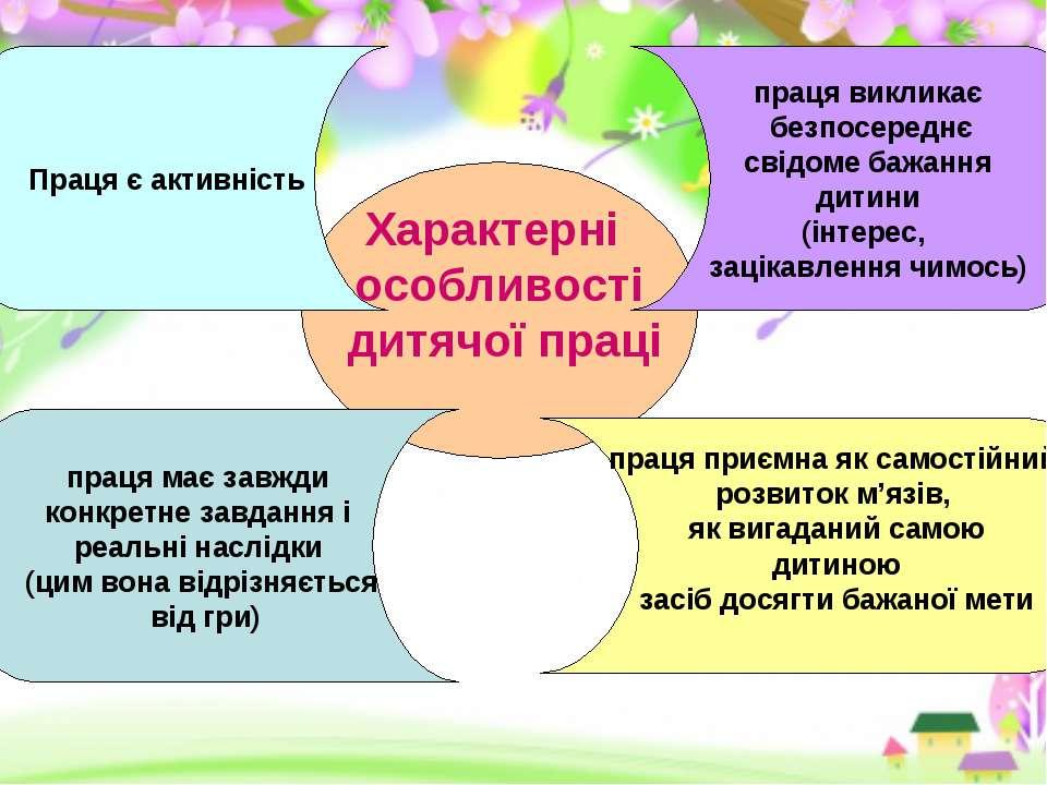 Характерні особливості дитячої праці Праця є активність праця викликає безпос...