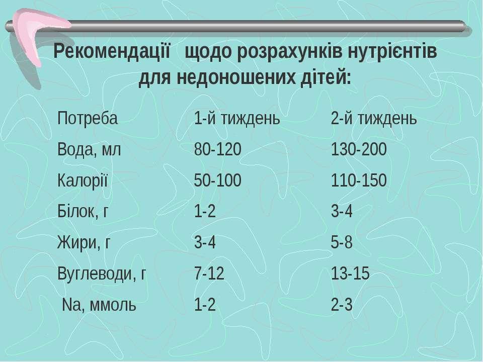 Рекомендації щодо розрахунків нутрієнтів для недоношених дітей:
