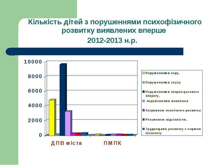 Кількість дітей з порушеннями психофізичного розвитку виявлених вперше 2012-2...